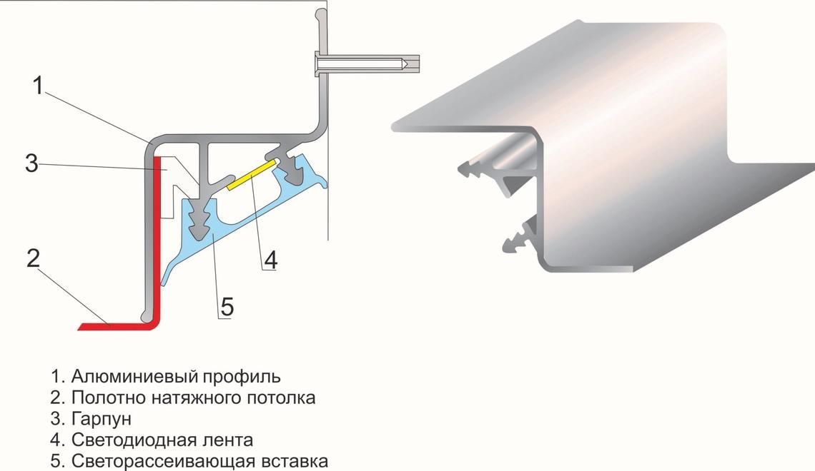 Фото - Специальный профиль для парящего потолка